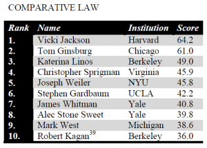 Comparative Law Scholars