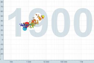 Gapminder1900