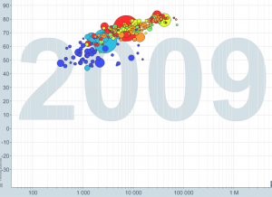 Gapminder2009