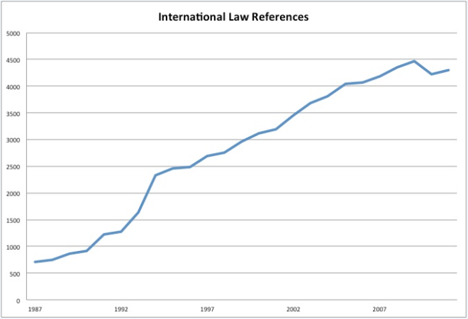 Growth of International Law References