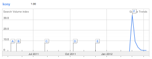 Kony Google Trends