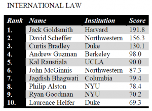 Top International Law Scholars