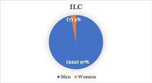 Fig 2 ILC